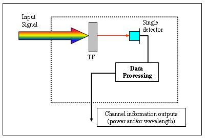Working principle of Optoplex optical performance monitor