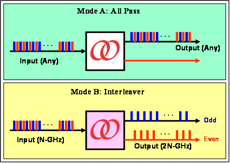 Two modes of Optoplex switchable interleaver